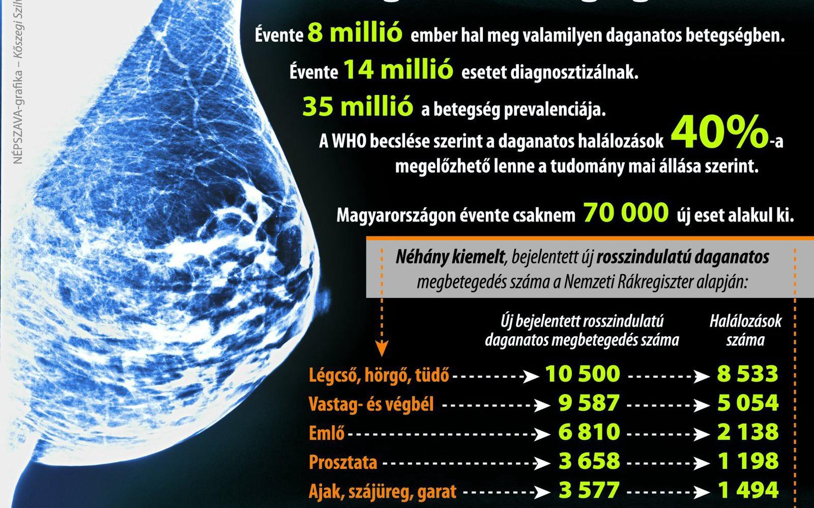 vastagbélrák prevalenciája)