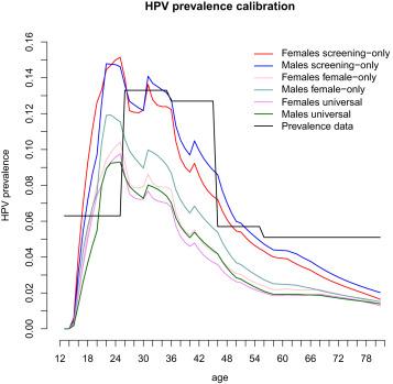 vakcina papilloma vírus umbria
