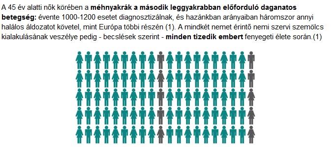hpv magas kockázatú statisztikák)