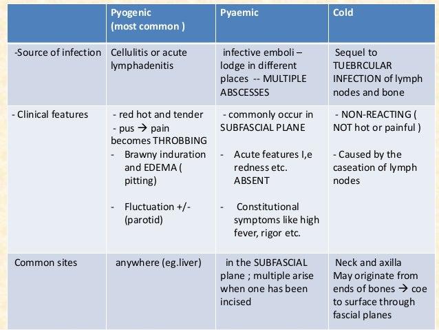 papilloma vs lipoma