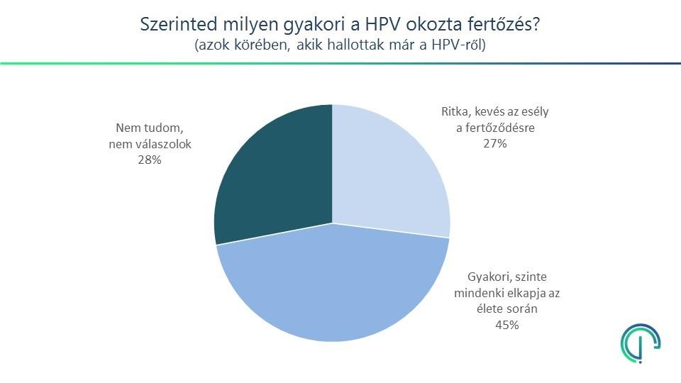 lapos szemölcsök hogyan kell kezelni hpv impfung jungen aok bayern