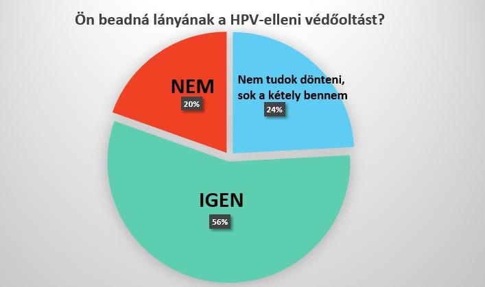 pinwormok és ivermektin a hpv vakcina mellékhatásai a termékenységre
