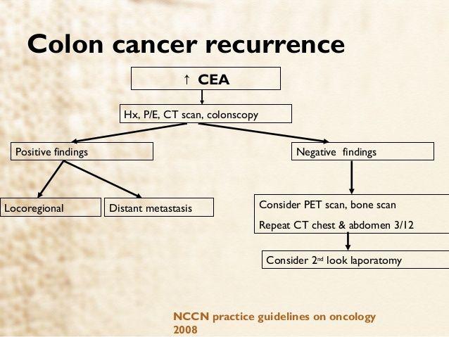 rektális rák nccn iránymutatás)