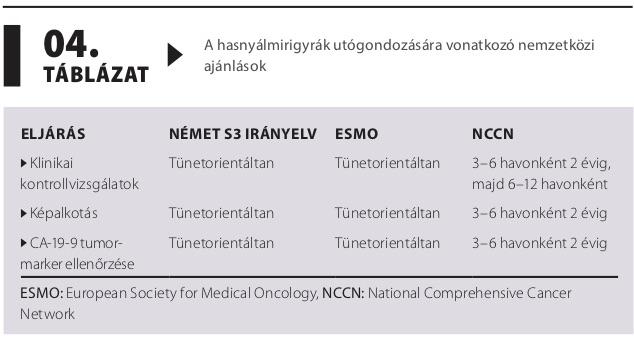 Az NCCN új irányelvei a dohányzás felfüggesztéséről