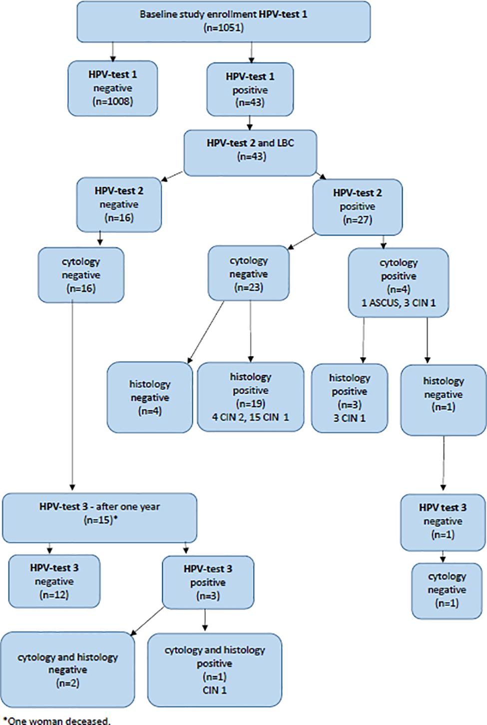 Aszklépiosz botja – Wikipédia
