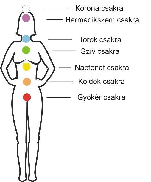 Toxinok kivezetГ©se   Healing codes, Medical, Karma