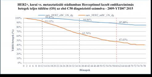 áttétes rákos halálozási arány)