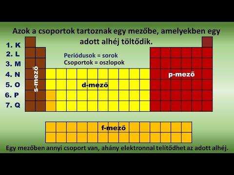 enterobiosis az atomok szerint)
