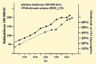 áttétes rákos halálozási arány
