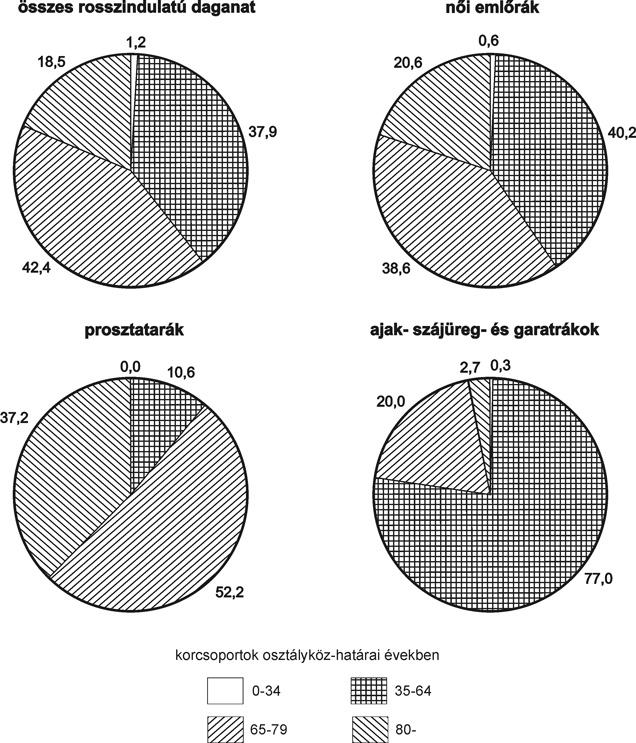szarkóma rák statisztikák