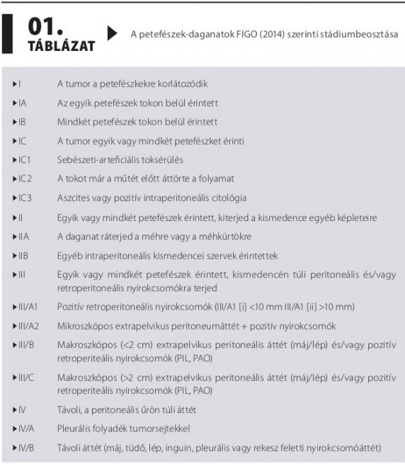 vastagbélrák nccn irányelvek 2020)