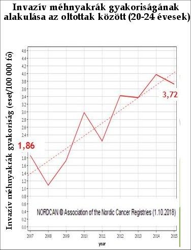 hpv magas kockázatú statisztikák