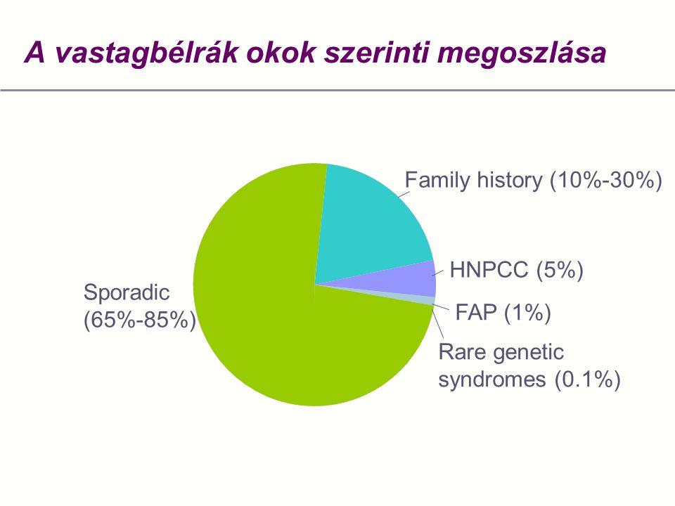 vastagbélrák epidemiológia)