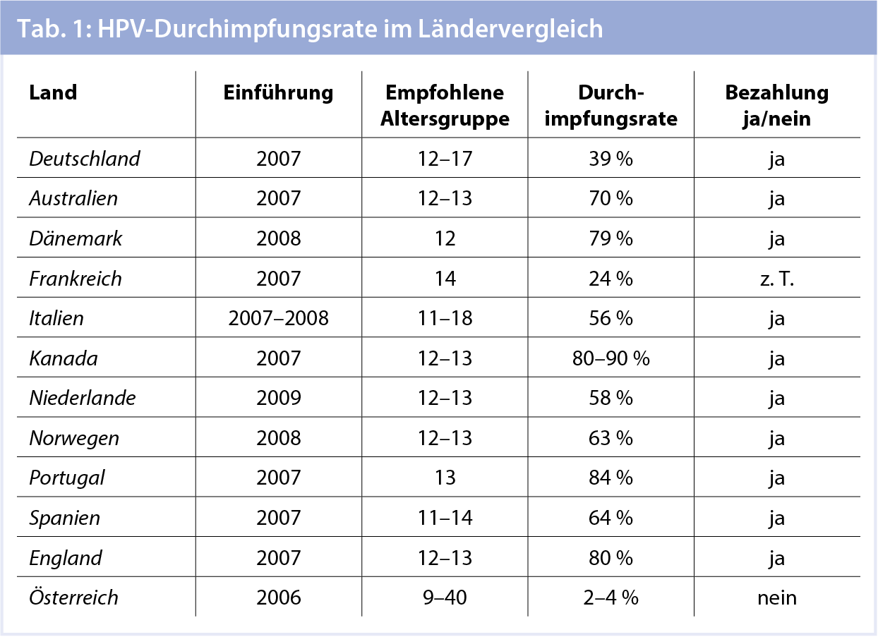 hpv impfung in osterreich)