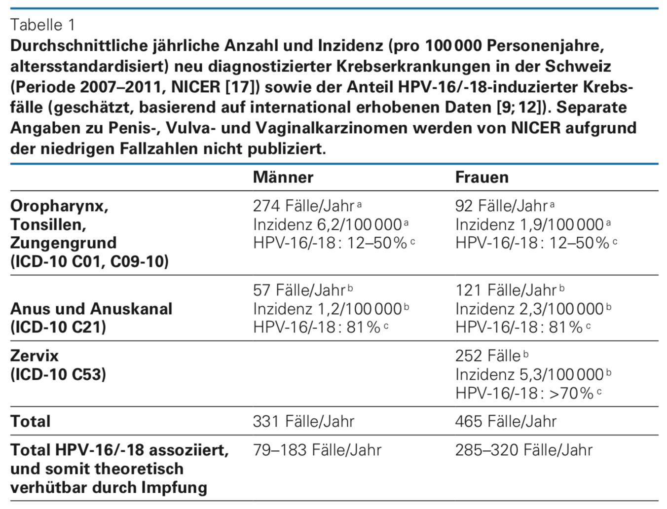 hpv impfung nebenwirkungen 2020