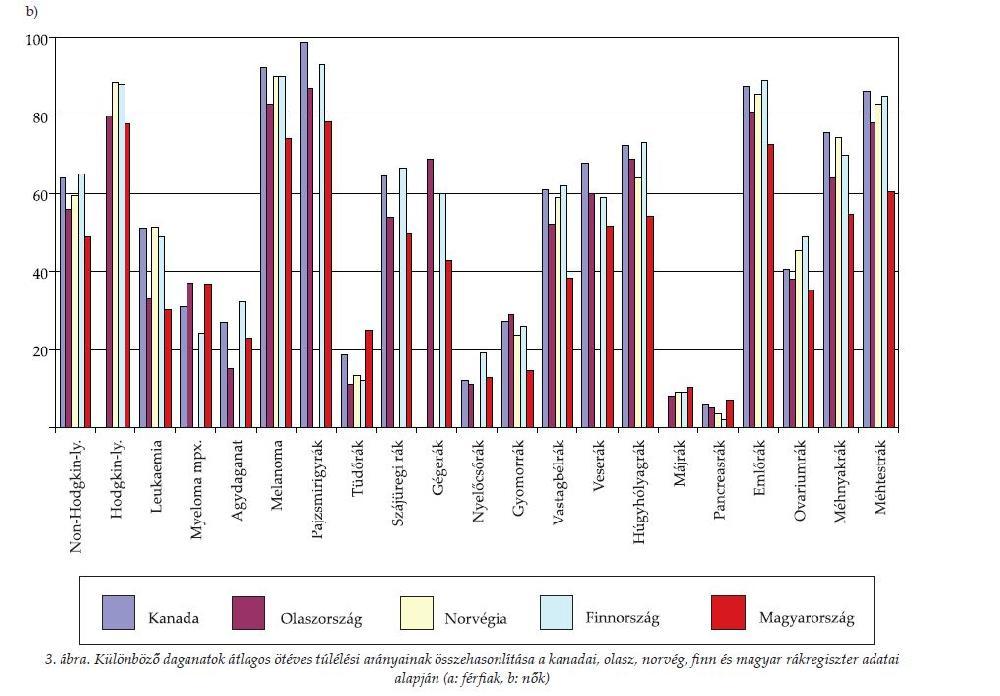 a hpv torokrák túlélési aránya