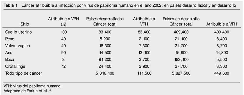 a papillomavírus inkubációjának időtartama)