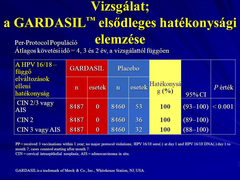 hpv gardasil hatékonyság)