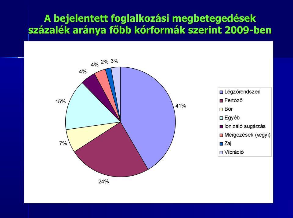 rák foglalkozási betegség)