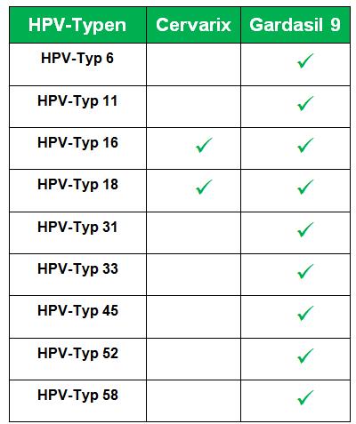hpv impfung jungen pro und contra)