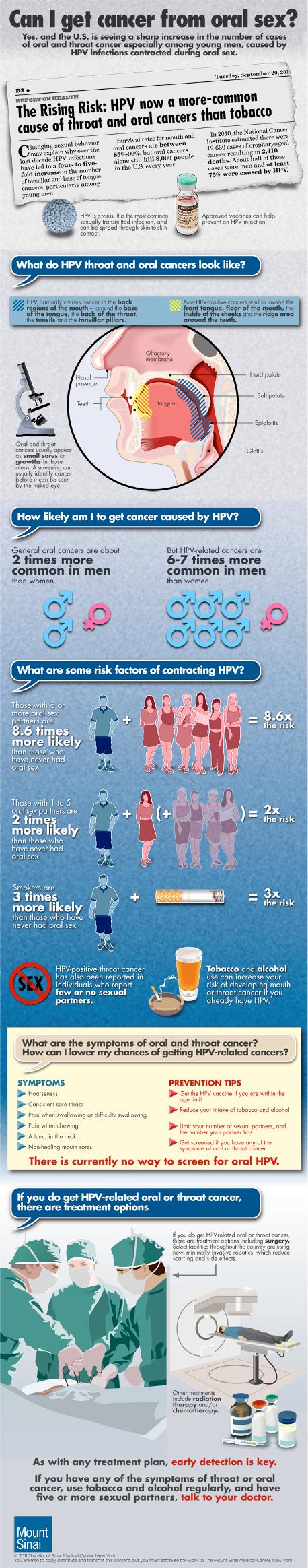 Szájüregi rákok / HPV szűrés