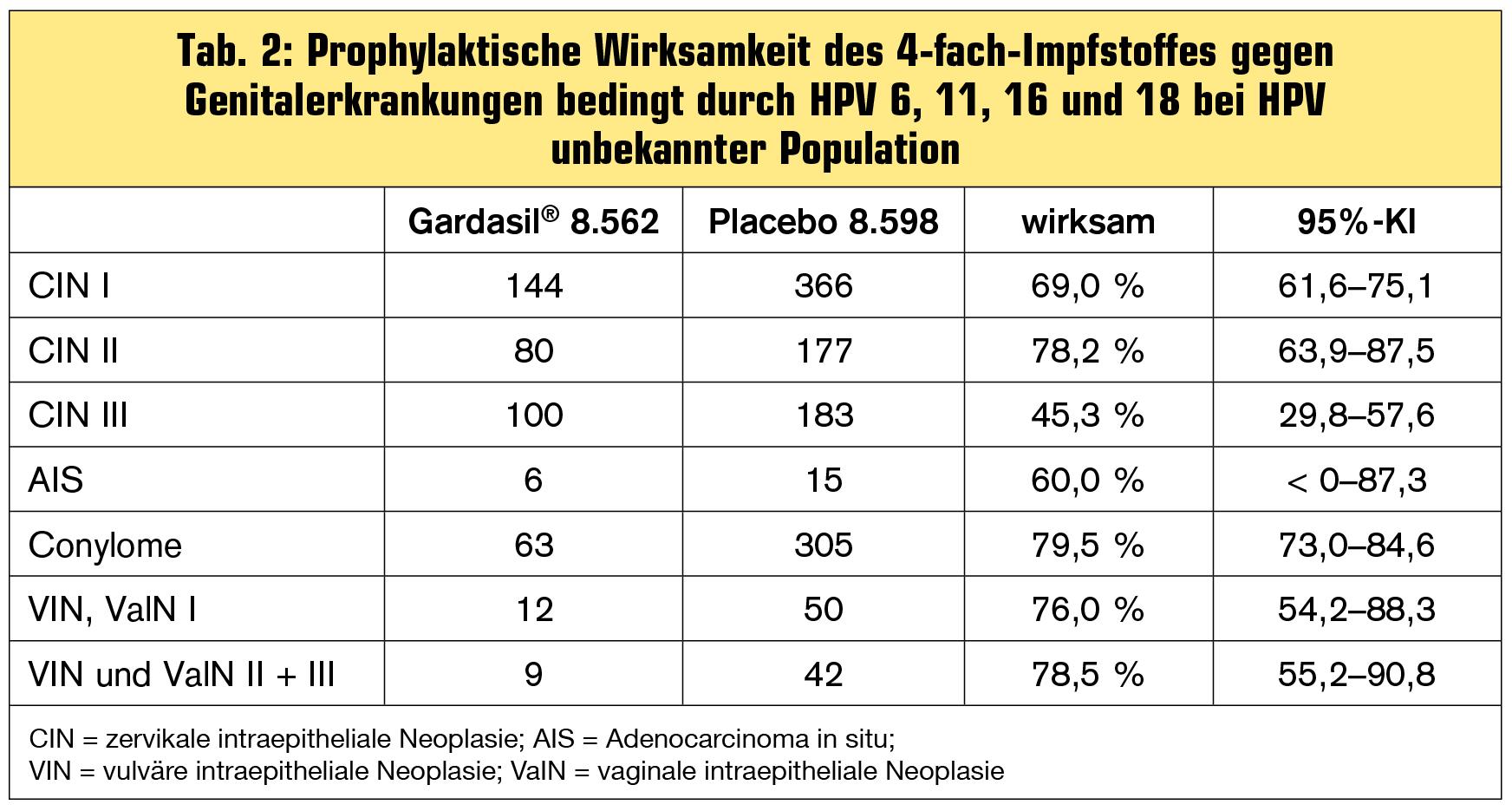 Humaner Papillomavirus Impfstoff