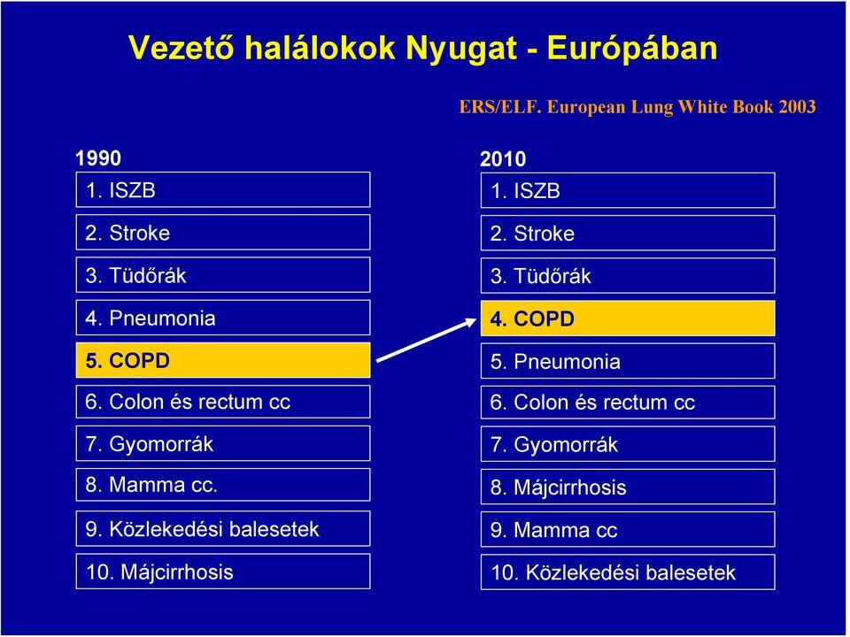 A kataláz enzim klinikai vonatkozásai és mutációi Magyarországon | eLitMed