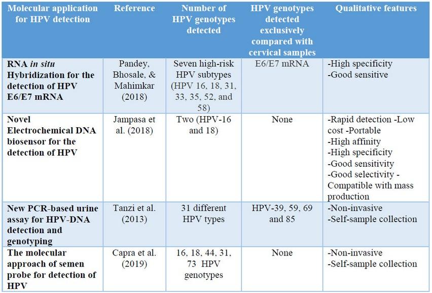 papilloma vírus a mell tüneteihez