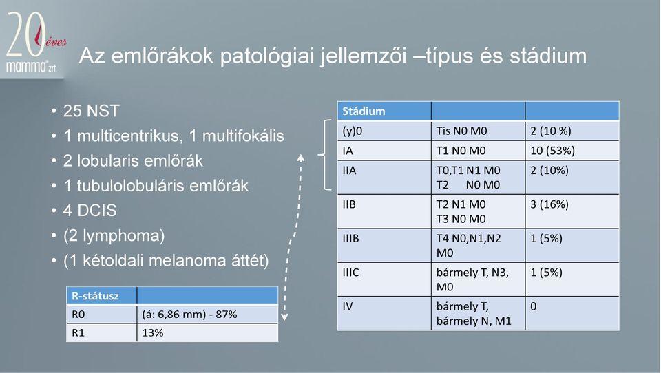Minden, amit tudnia kell a multifokális mellrákról