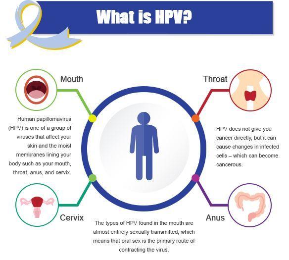 a HPV-vel kapcsolatos rák férfiaknál
