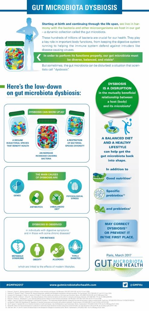 mikrobiota dysbiosis)