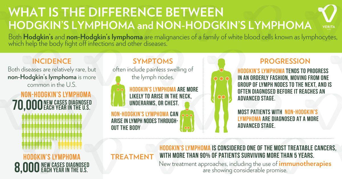 Röviden a Non-Hodgkin limfómáról