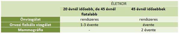 intraductalis papillomatosis jelentése)