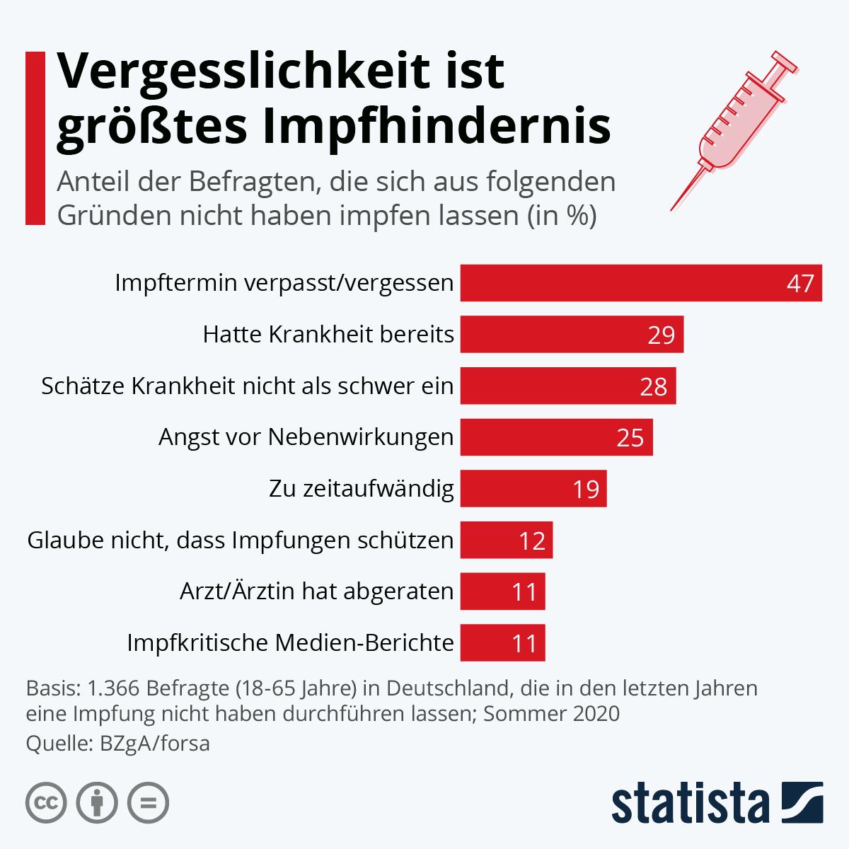 Hpv Impfung Nebenwirkungen Unfruchtbarkeit