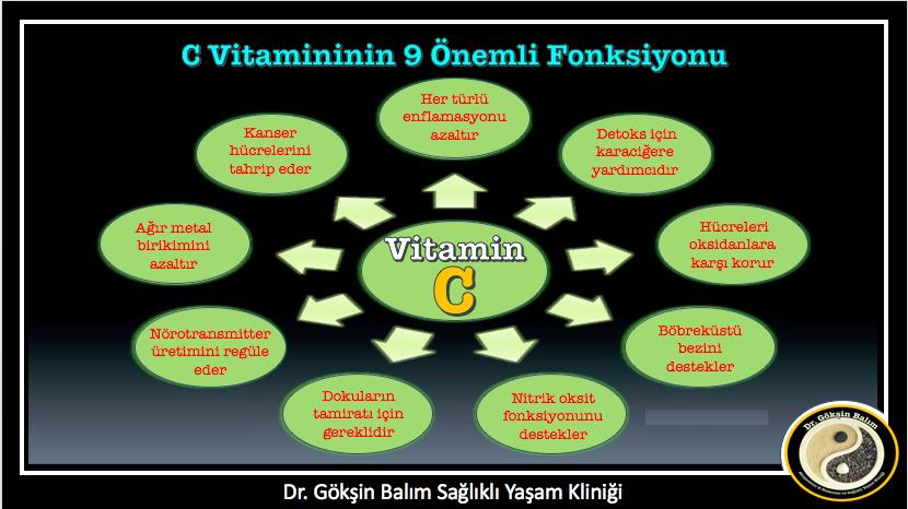 C-vitamin a nemi szemölcsökből