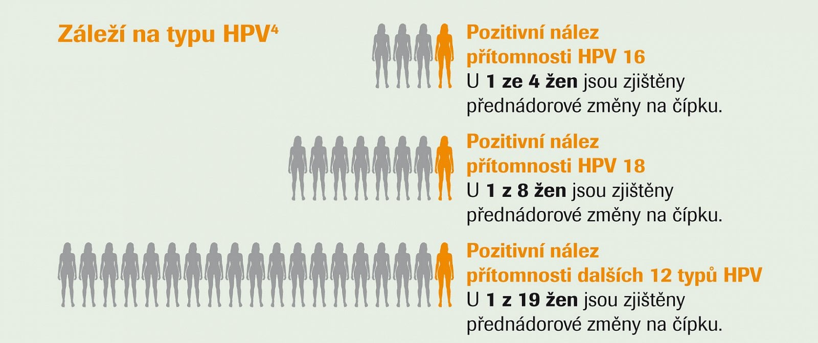 hpv vírus lecba u zen)