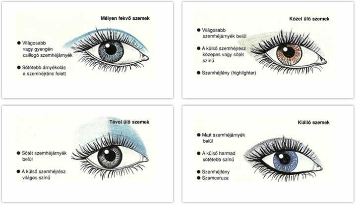 gyöngyök a szem kezelésében)