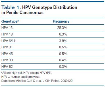 HPP papilloma kezelésére)