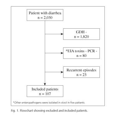 A Clostridium difficile-fertőzések korszerű terápiája